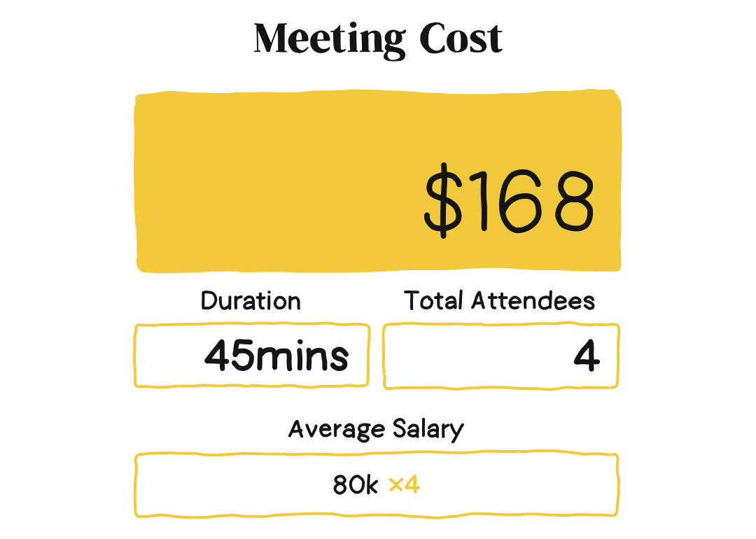 Graphic showing an example of the free meeting calculator tool.