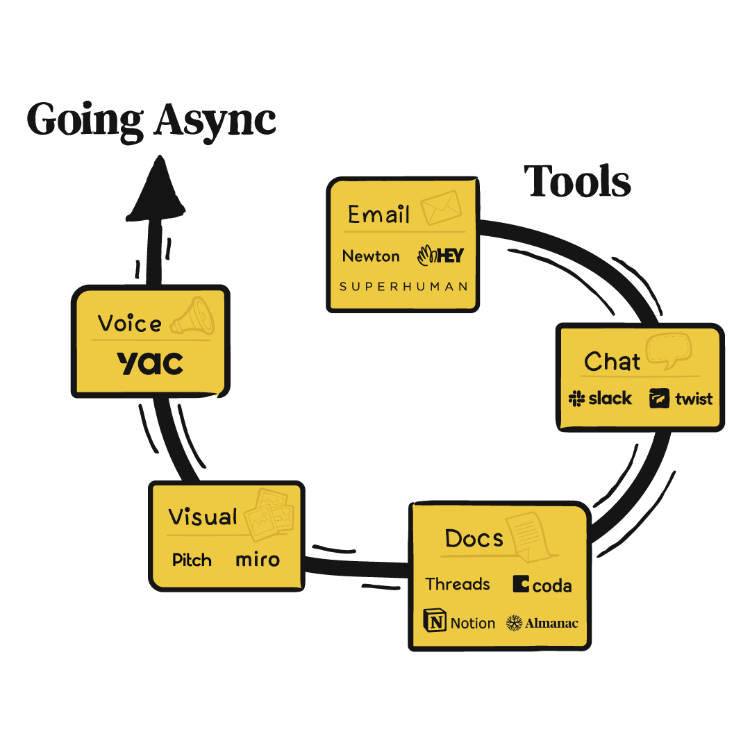 path of going async using tools such as email, chat, docs, visual, voice