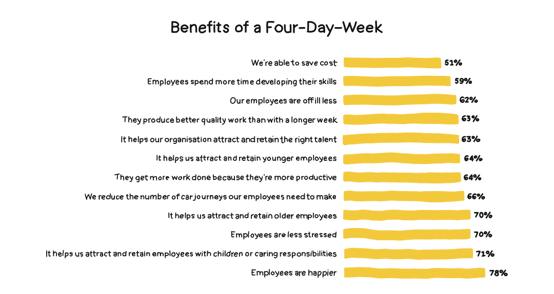 Infographic showing the benefits of a four day week.