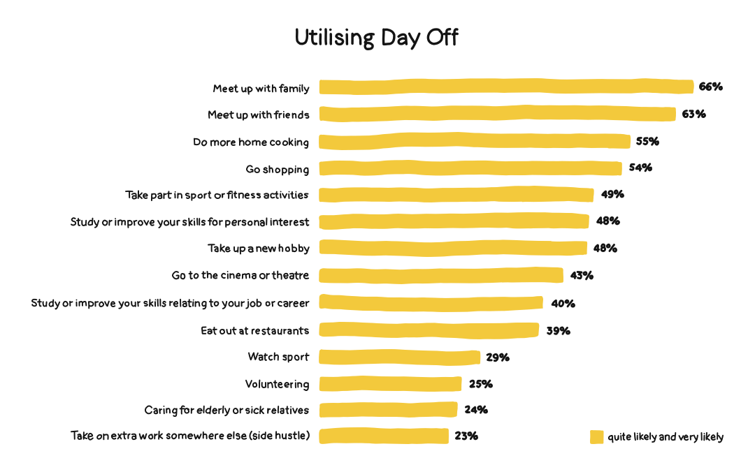 Infographic showing how people utilize a day off.