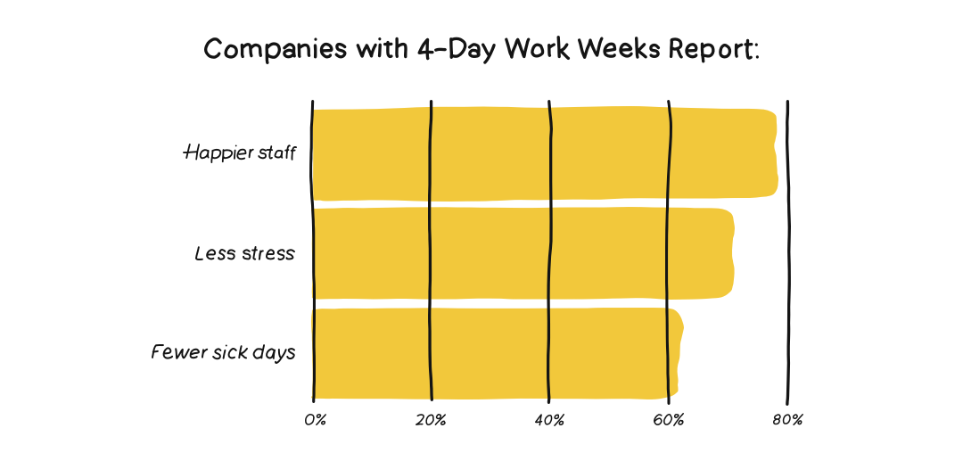 Infographic showing what companies with 4-day work weeks report.