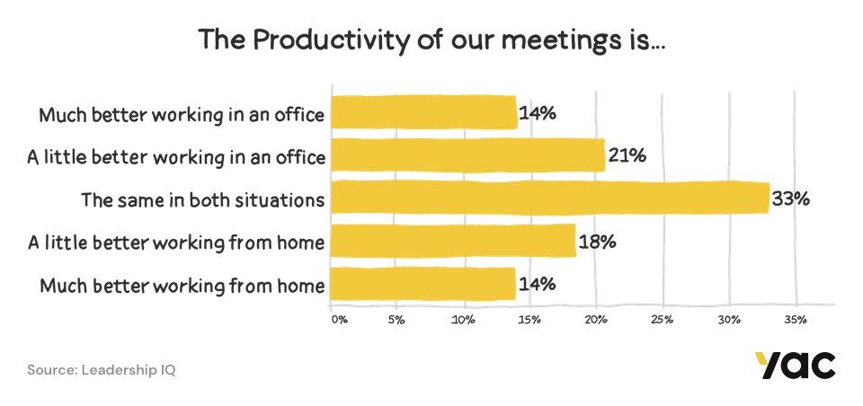 Infographic showing the productivity of meetings.
