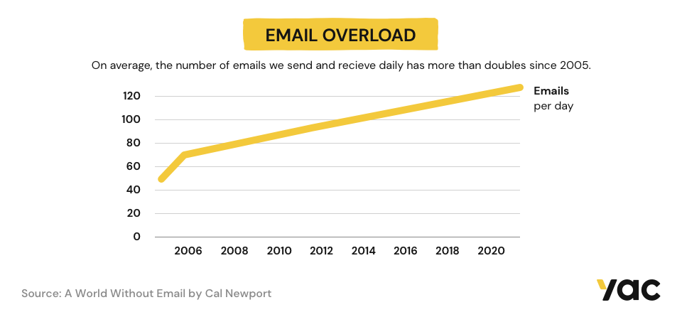 Email Overload Infographic showing the increase of emails per day since 2006.