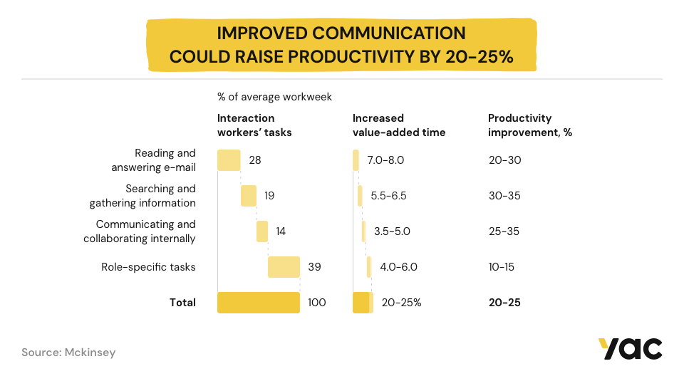 Infographic showing improved communication could raise productivity by 20-25%.