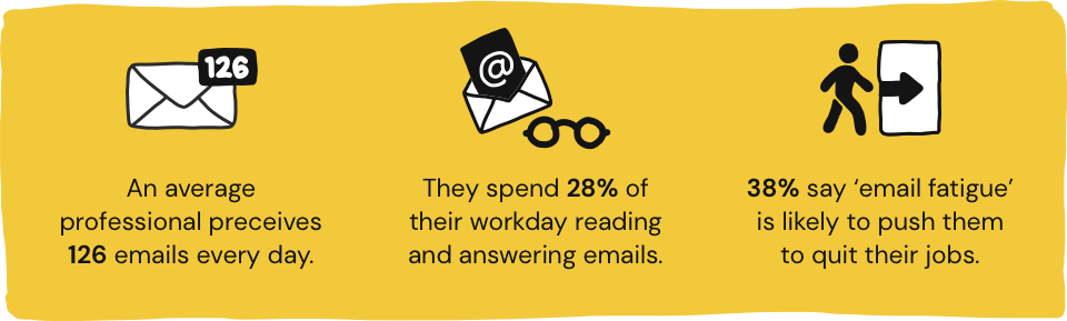 Infographic showing an average of professional perceives 126 emails every day, they spend 28% of their workday reading and answering emails, and 38% say 'email fatigue' is likely to push them to quit their jobs.