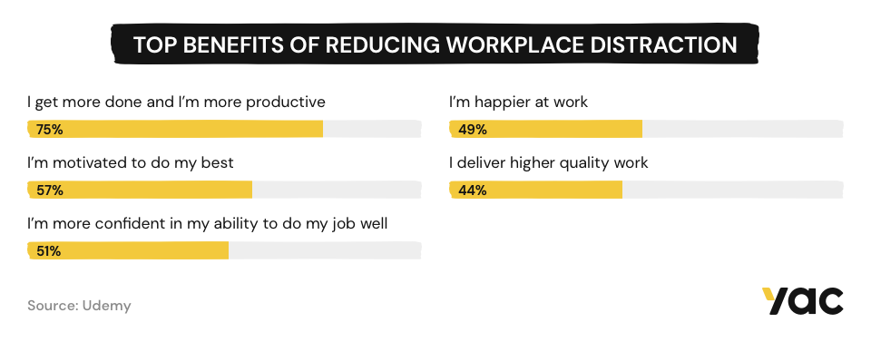 Infographic showing the top benefits of reducing workplace distraction.