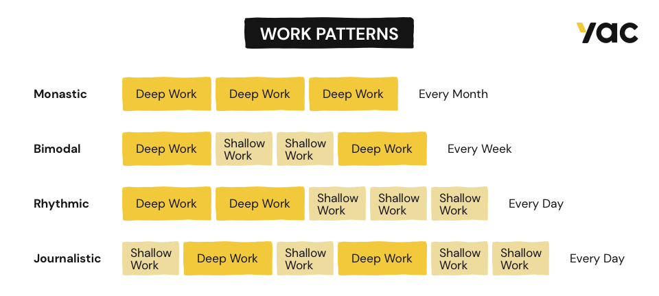 Infographic showing the different work patterns.