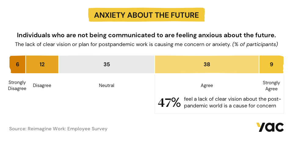 Infographic, Anxiety about the future