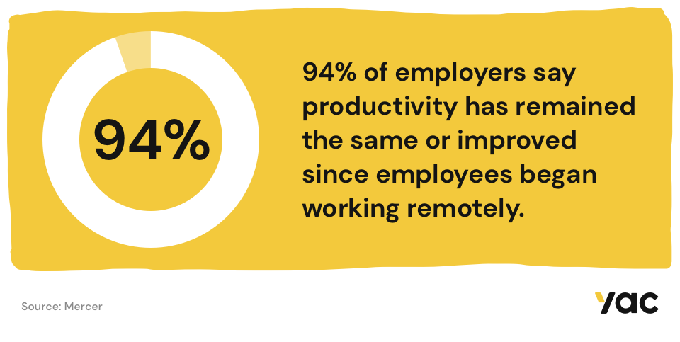 94% of employers say productivity has remained the same or improved since employees began working remotely.
