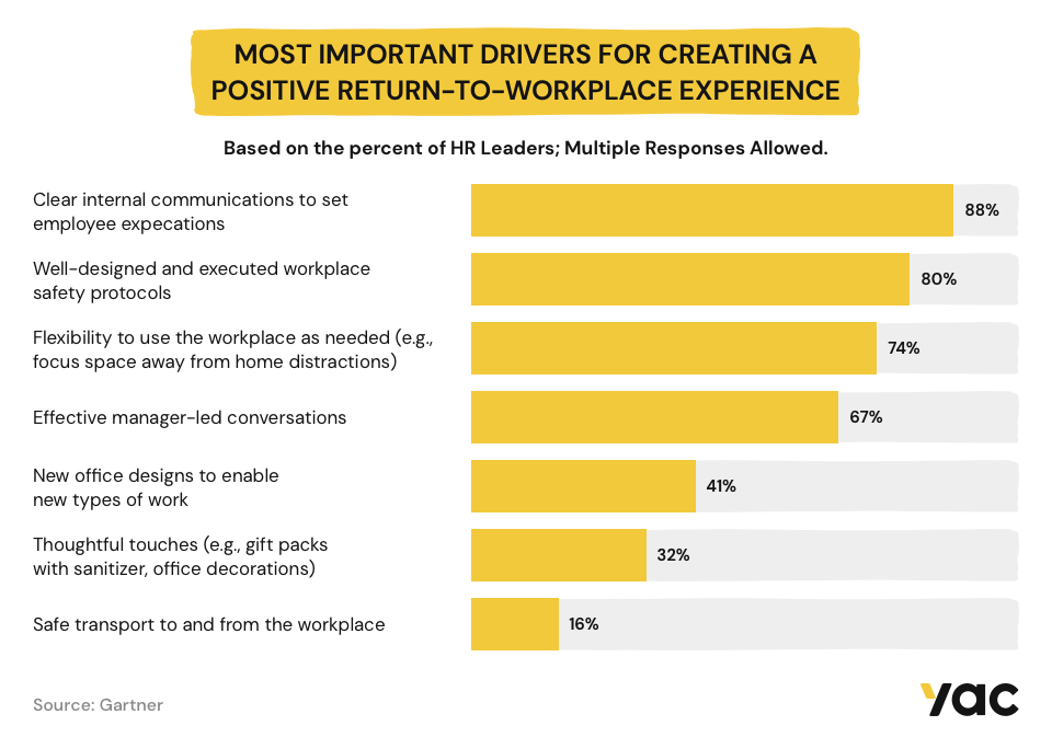 Infographic on the most important drivers for creating a positive return-to-workplace experience.
