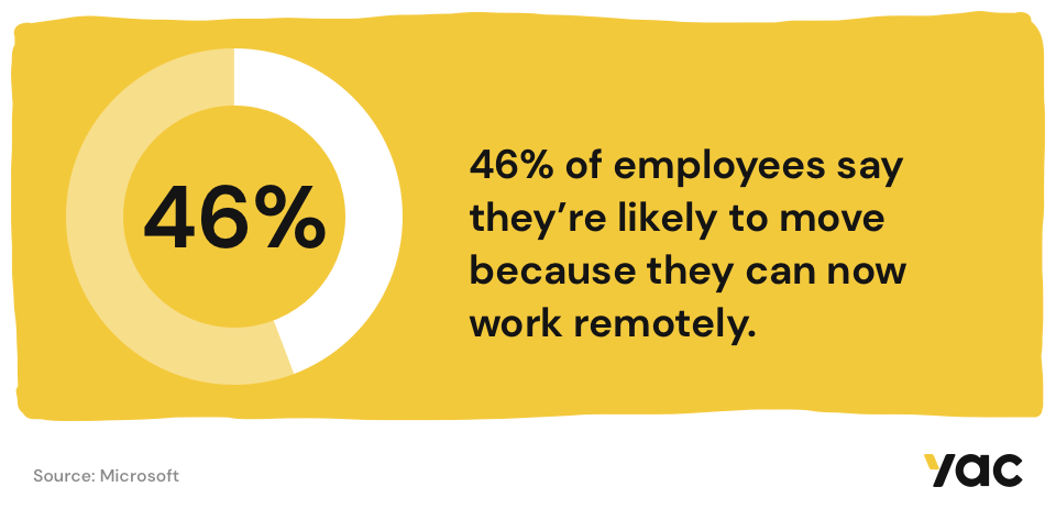 46% of employees say they're likely to move because they can now work remotely.