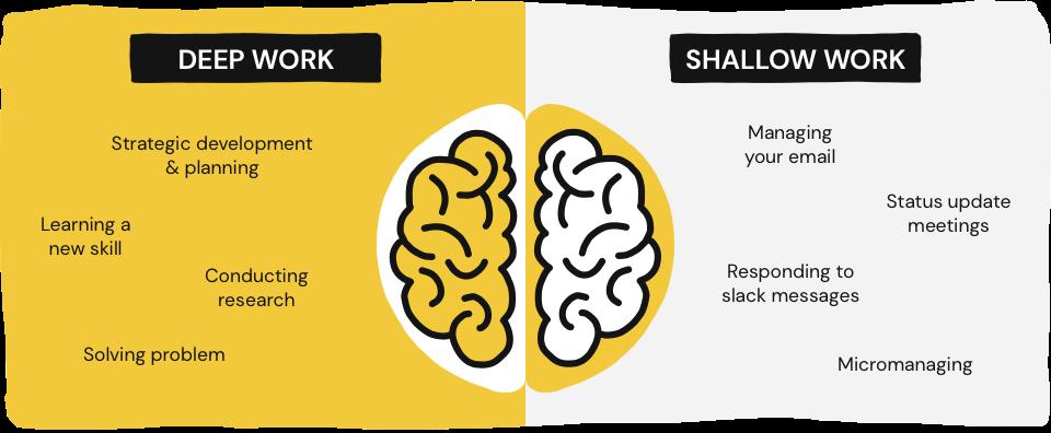 Deep work versus shallow work.