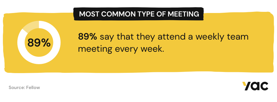 Most common type of meetings are weekly meetings.