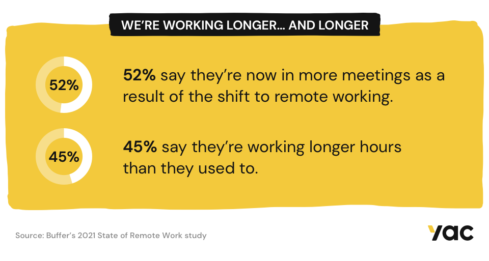 We're working longer and longer.