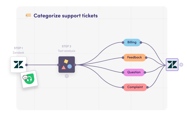 Categorize support tickets
