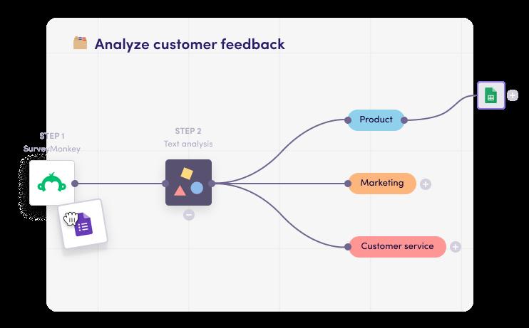 Automatically categorize written customer feedback
