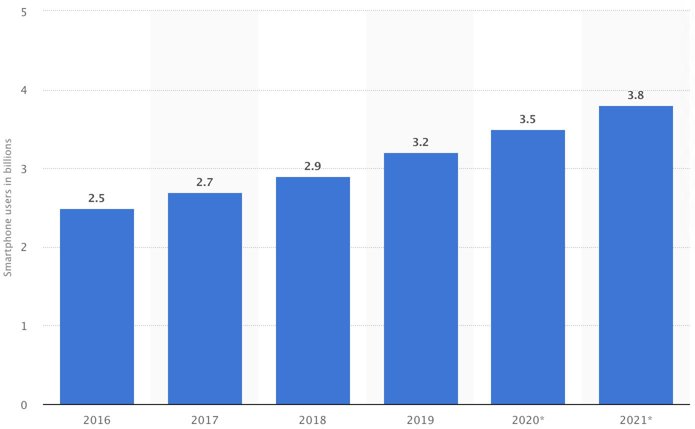 Chart smartphone users worldwide 2016-2020