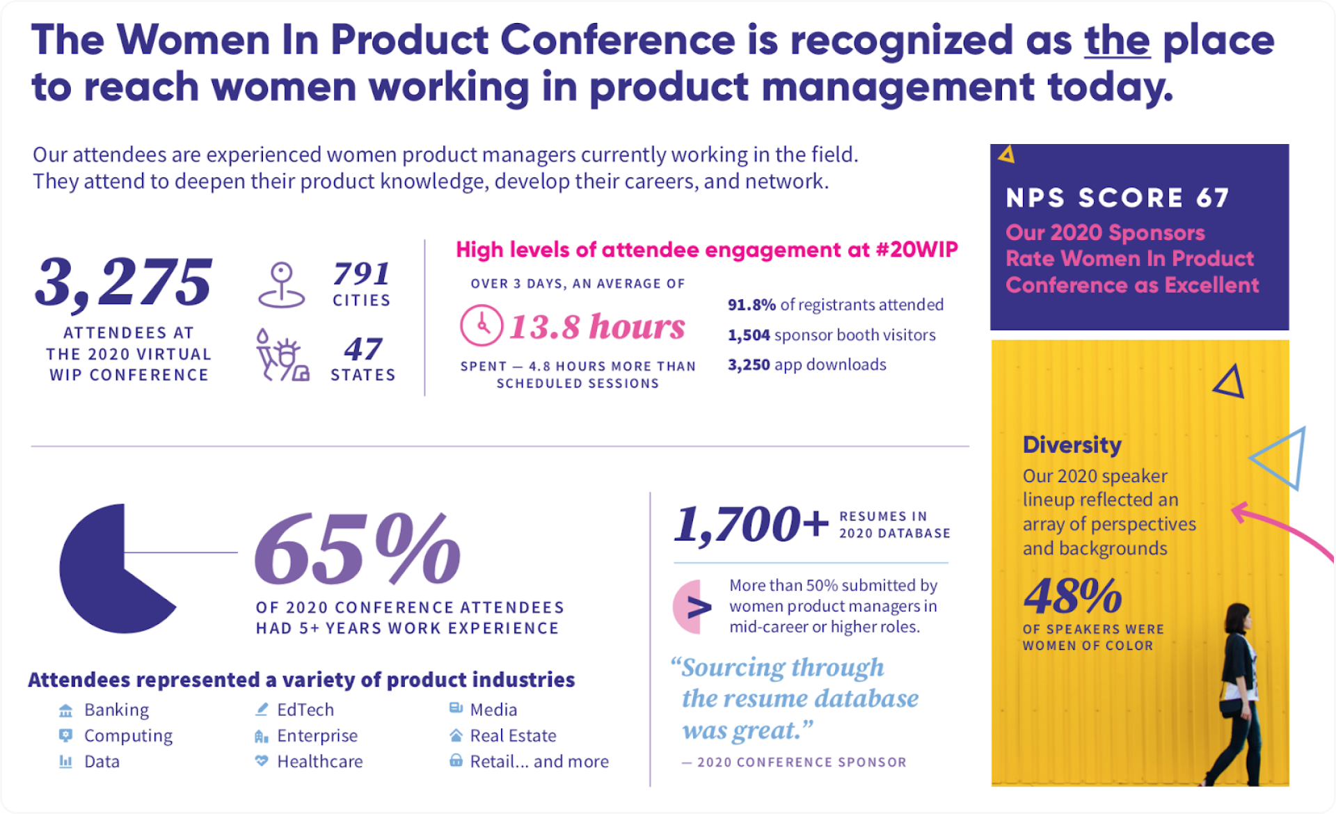Sponsorship prospectus for the Women in Product Conference