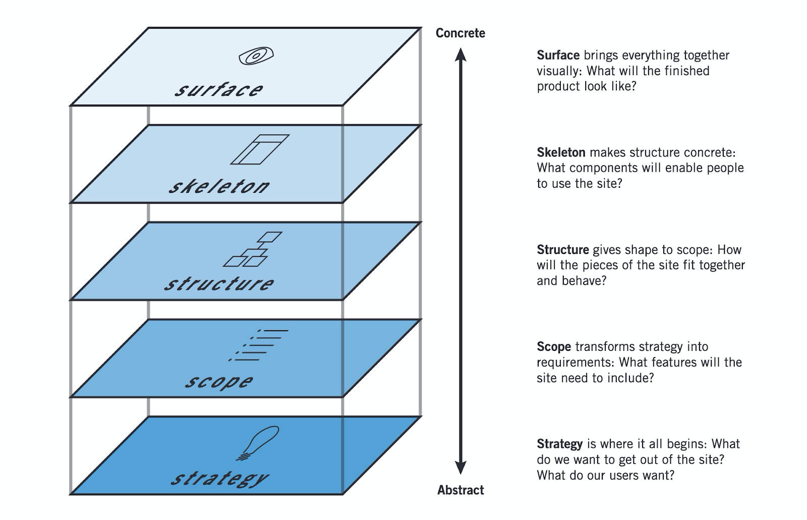 """Diagram showing 5 planes of UX from Jesse James Garretts """"Elements of User Experience"""""""