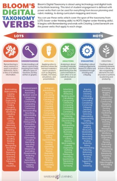 Bloom's Digital Taxonomy verbs chart