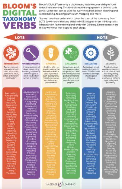Bloom's Digital Taxonomy verbs chart