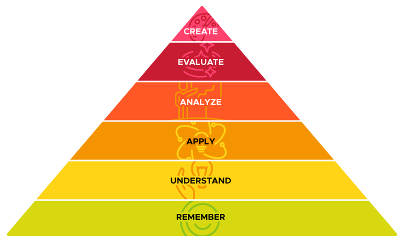 The updated Bloom's Taxonomy pyramid, which uses active verbs. Starting from bottom to top: remember, understand, apply, analyze, evaluate, and create.