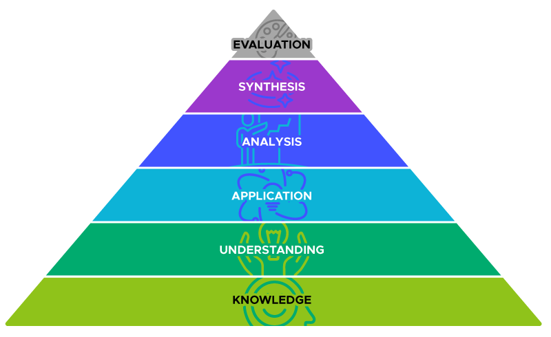 The original Bloom's Taxonomy pyramid. The levels, starting from bottom to top are: knowledge, understanding, application, analysis, synthesis, and evaluation.