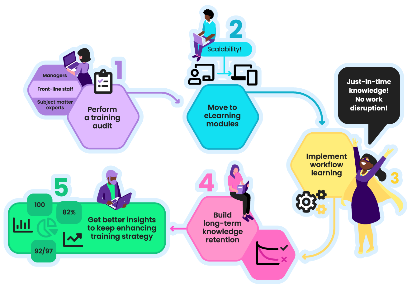 Chart showing the flow of the five stages: perform a training audit; move to eLearning modules; implement workflow learning; build long-term retention; focus on performance-driven training.