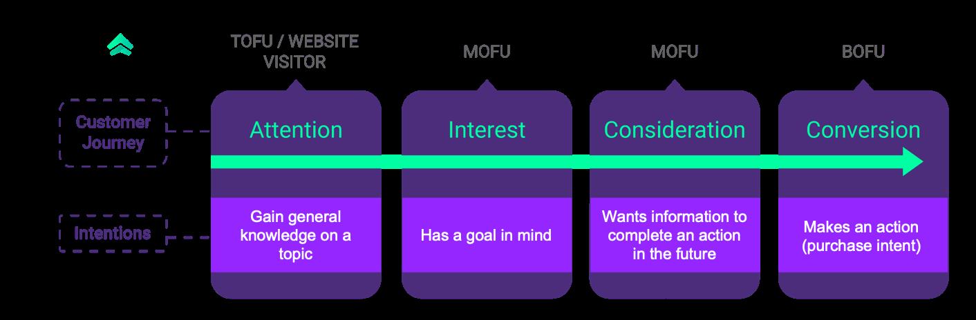 customer search intent chart
