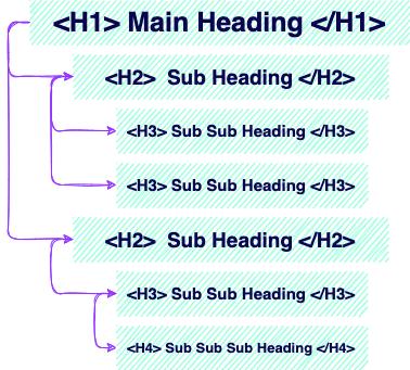 headings hierarchy