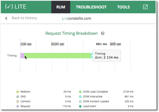 constellix request timing breakdown in rum