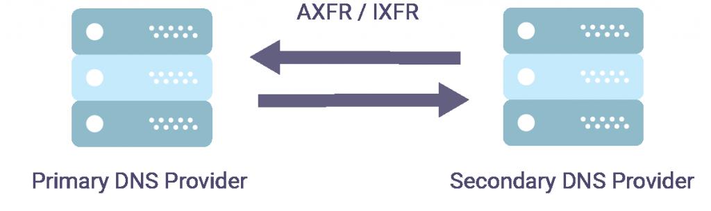 IXFR AXFR zone transfer