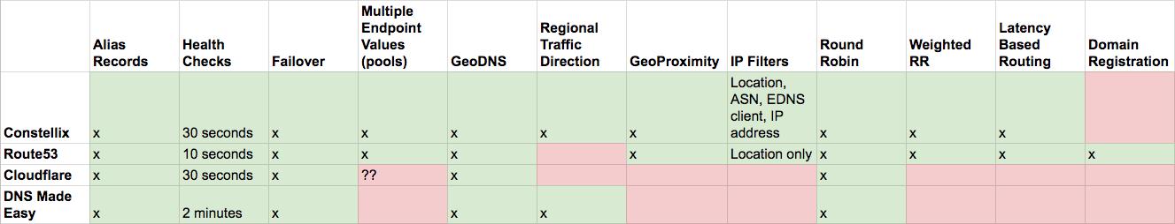 route53-vs-constellix