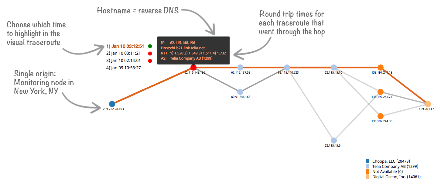 visual traceroute constellix sonar for RUM vs Synthetic Monitoring example