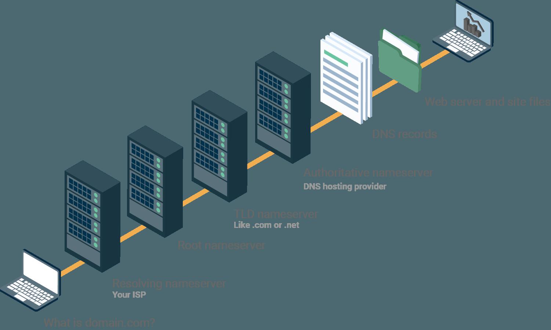 Resolving Nameserver - TLD Nameserver -DNS Record - Authoritative Nameserver example graphic