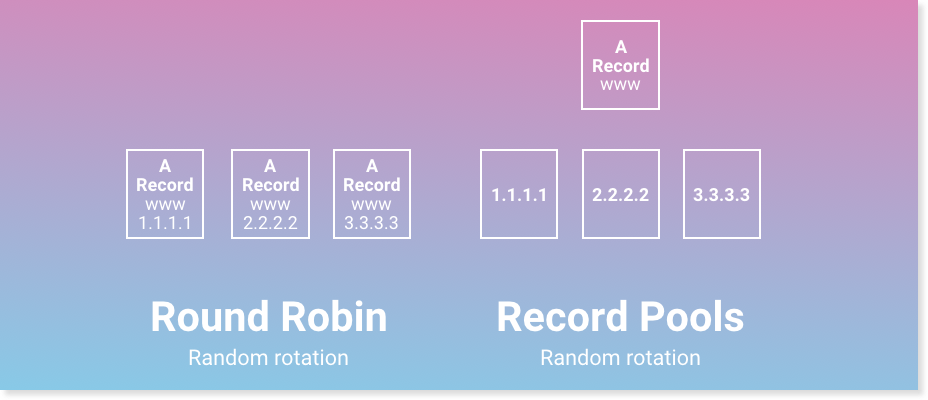 DNS records vs record pools