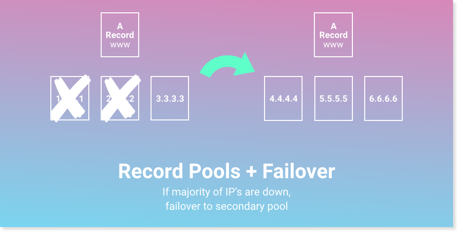 record pool failover