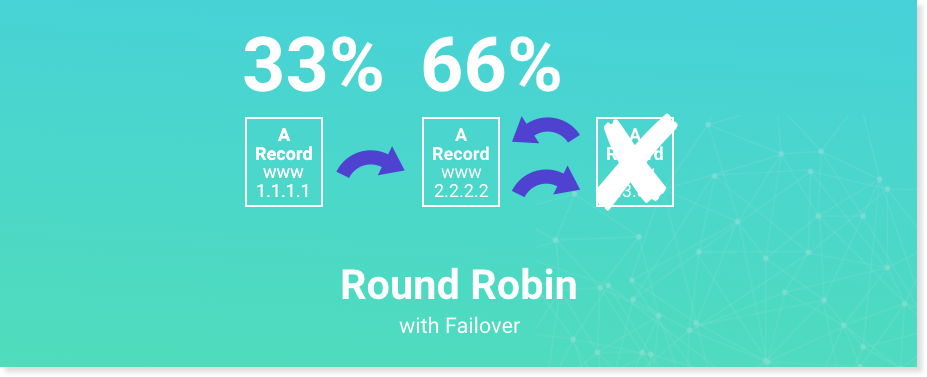 round robin with failover