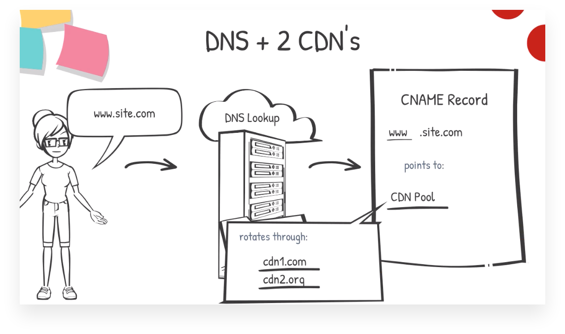DNS and multiple CDN Providers (content delivery network)