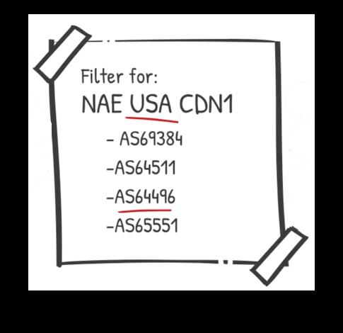 IP Filter CDN Examples