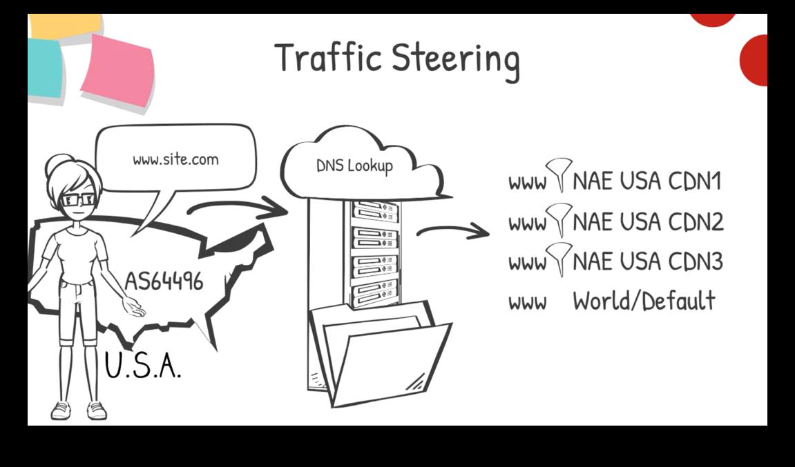 DNS Lookup Example - Traffic Steering