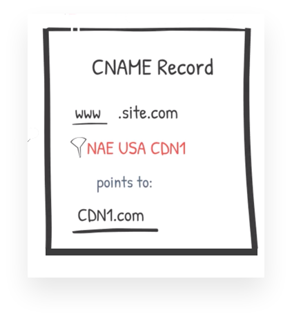 CNAME record that points to CDN providers URL
