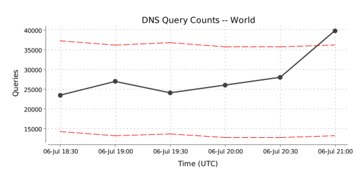 DNS Query Example Real time
