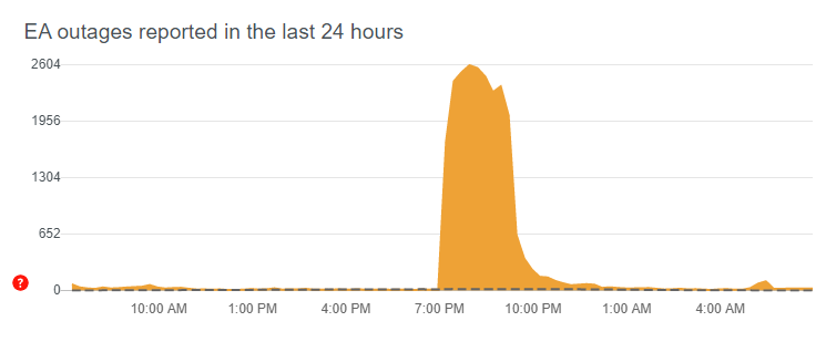 EA Outage Downdetector graph