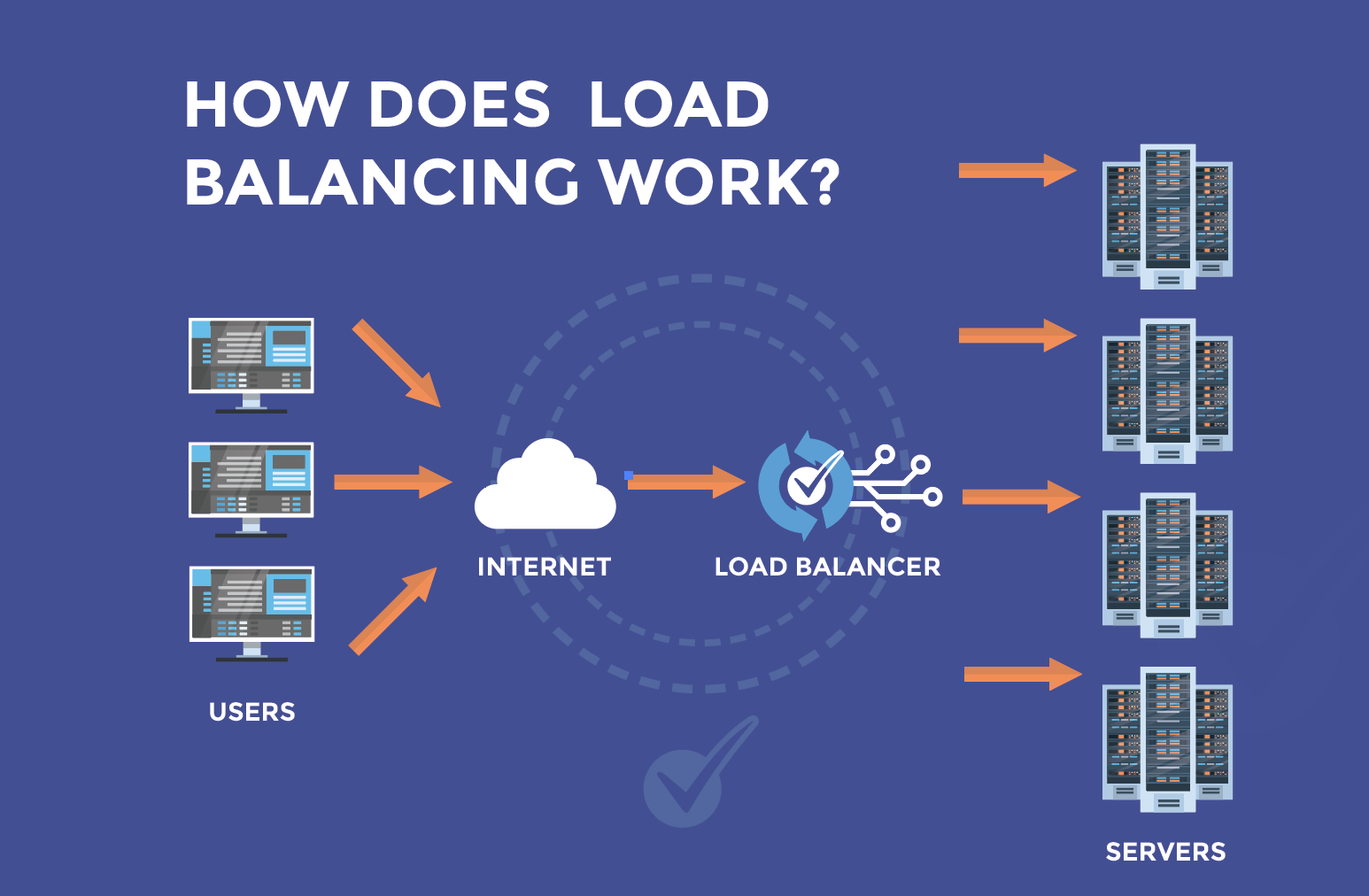 How does load balancing work?