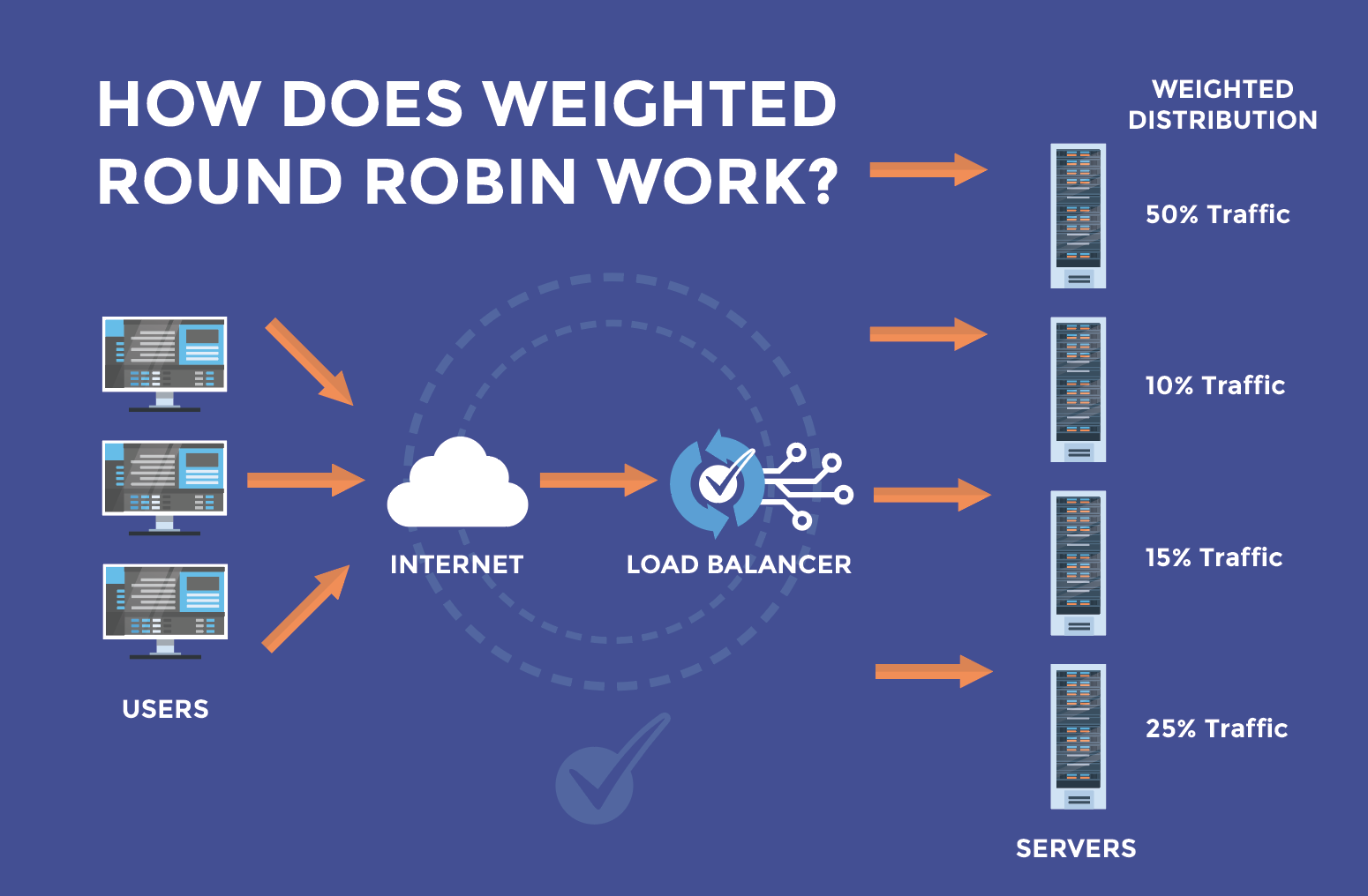 How does weighed load balancing work