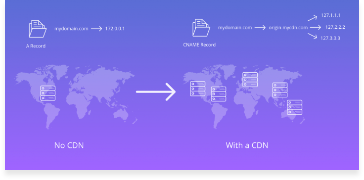How does a CDN work