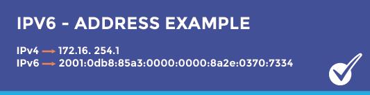 IPv6 Address Example