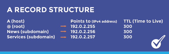 DNS A Record Structure - A records Explained - What is an A record?