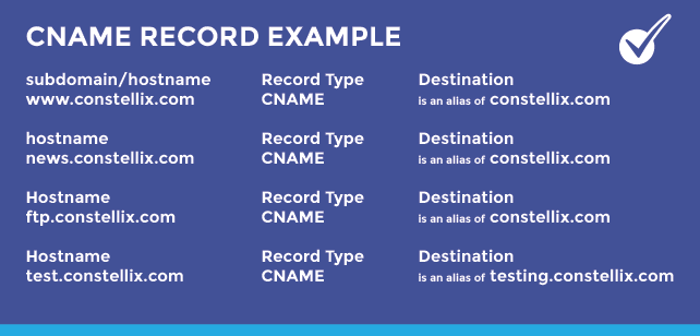 What is a CNAME record - CNAME Record Example Infographic